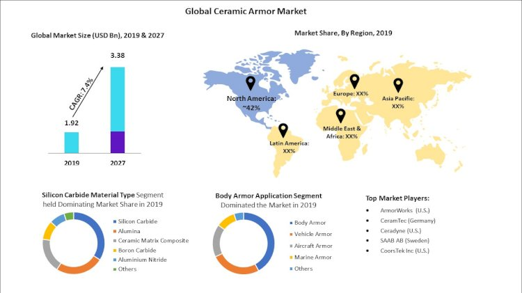 Ceramic Armor Market Size and Growth Valuation to Reach $ 3.38 Billion By 2027