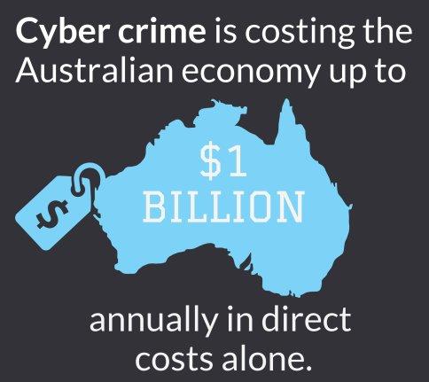 Cyber Security In Australia